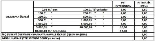 PTT hesap açma ücreti 2020
